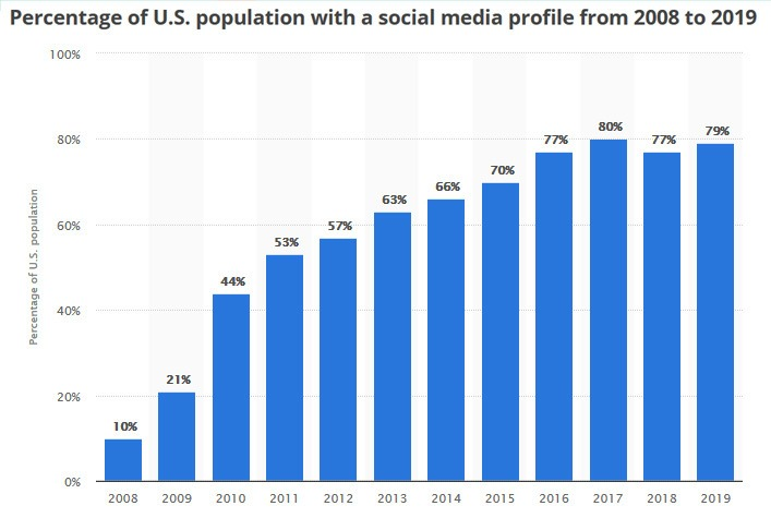 social media profile usage stats